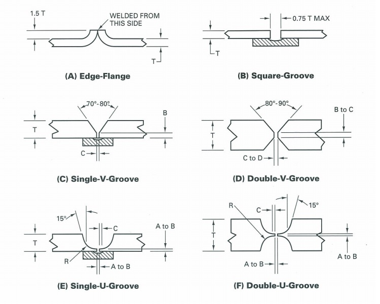 welding joint diagram aufhauser - technical guide - copper welding procedures ball joint diagram #5